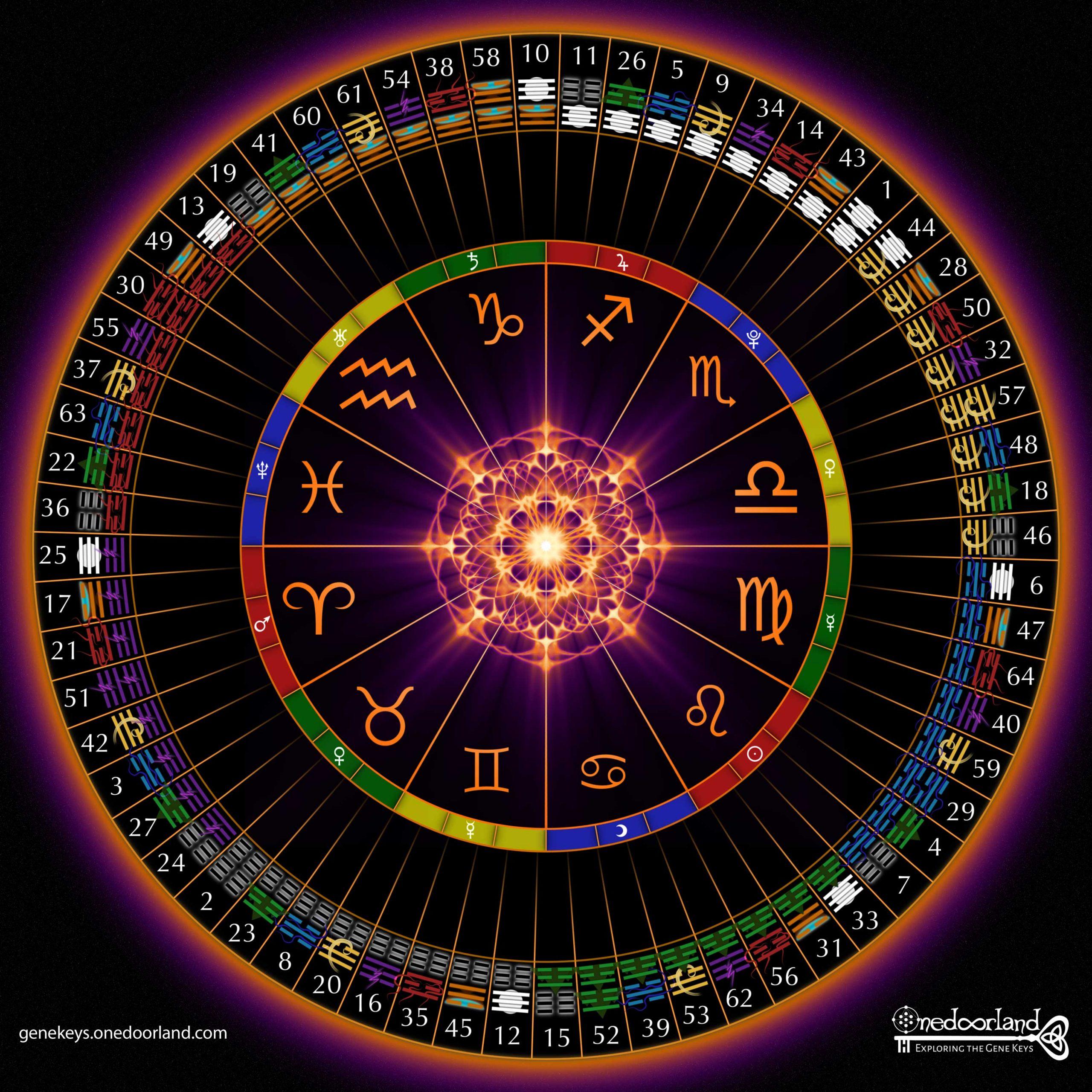 Astrology Gene Keys